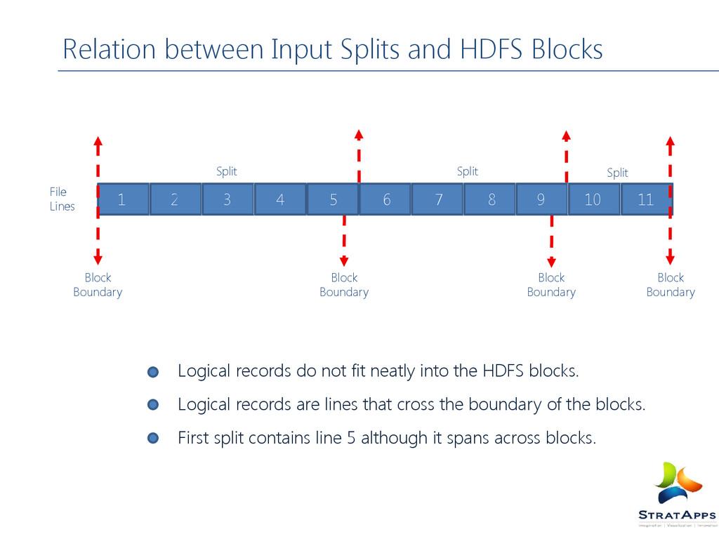Relation between Input Splits and HDFS Blocks L...