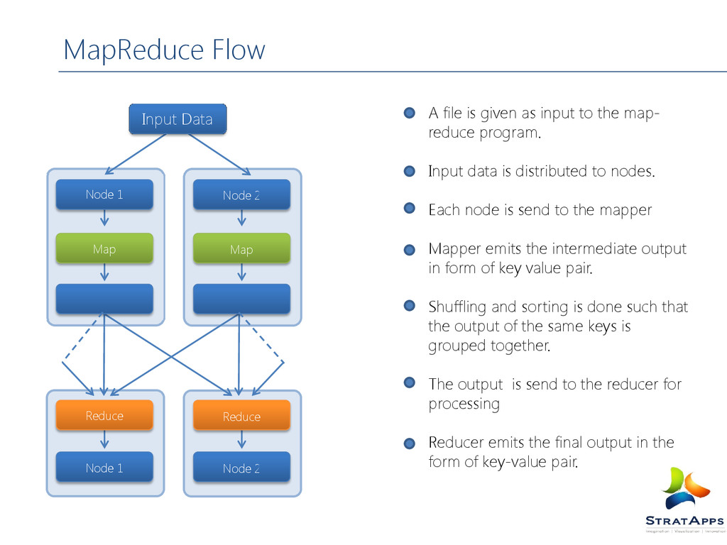 MapReduce Flow A file is given as input to the ...