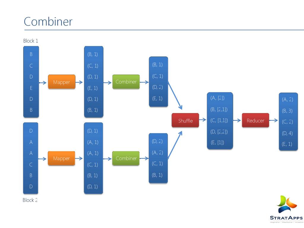 Combiner (D, 1) (B, 1) (C, 1) (D, 1) (E, 1) (B,...