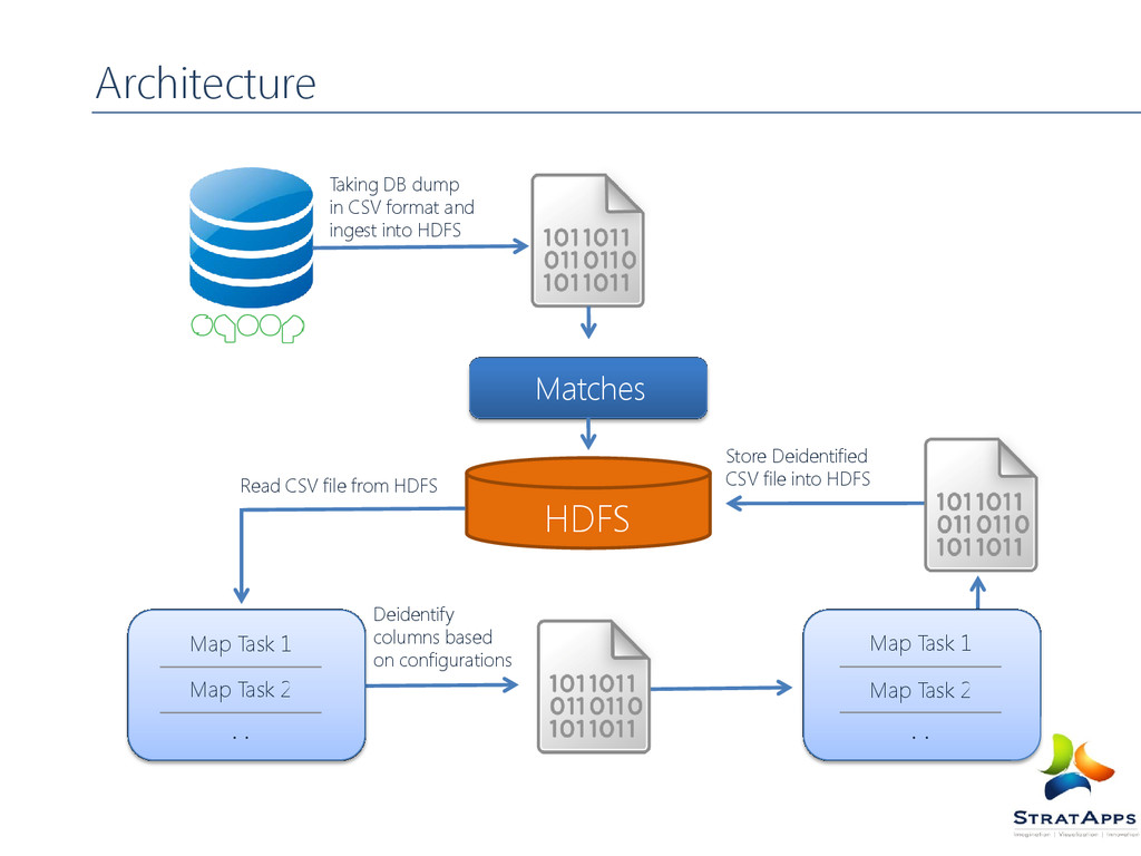 Architecture Store Deidentified CSV file into H...