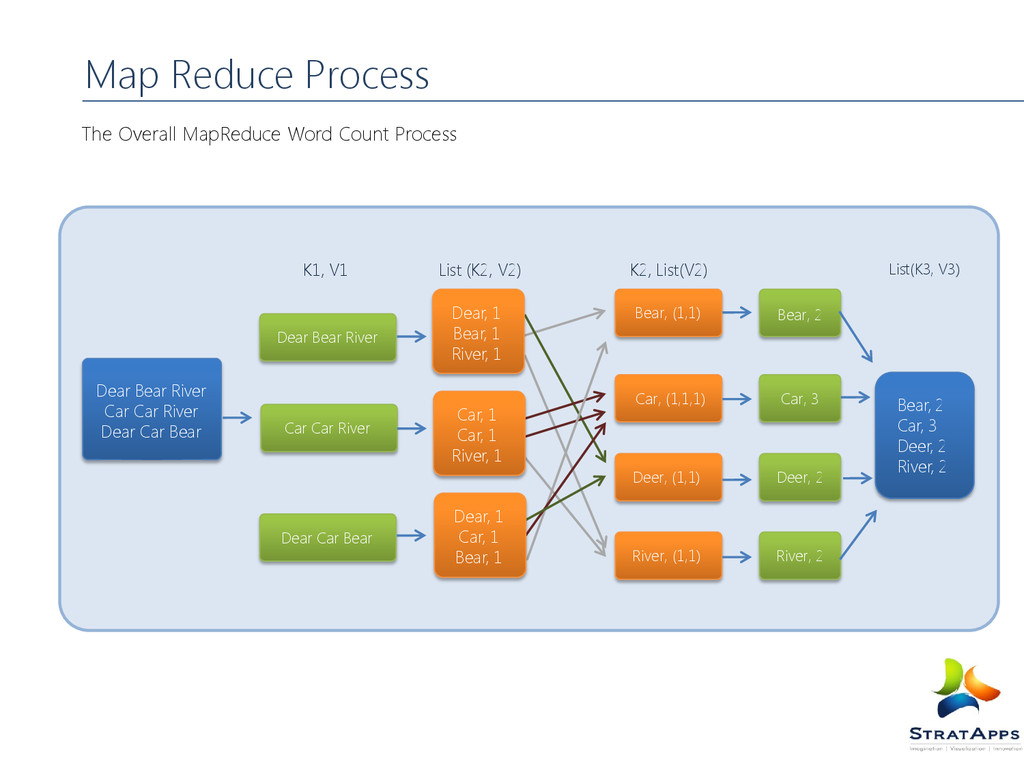 Map Reduce Process The Overall MapReduce Word C...