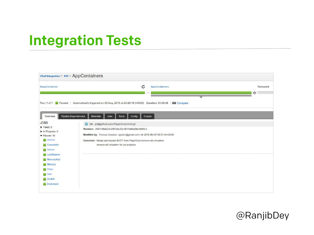 Integration Tests @RanjibDey