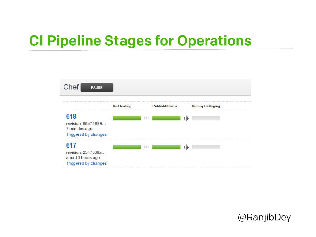 CI Pipeline Stages for Operations @RanjibDey