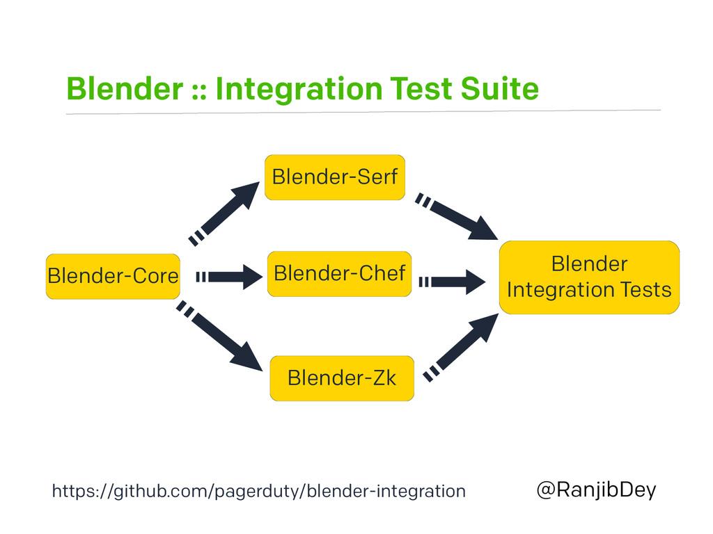 Blender :: Integration Test Suite @RanjibDey Bl...