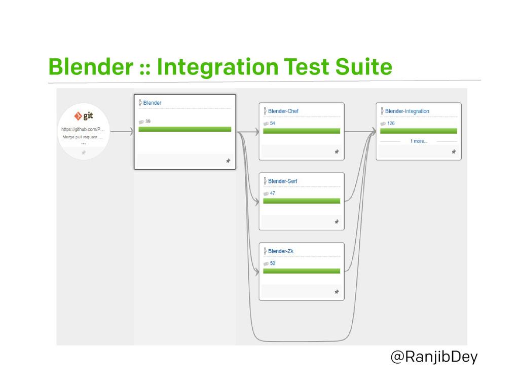 Blender :: Integration Test Suite @RanjibDey