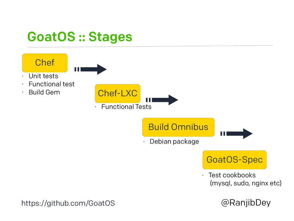 GoatOS :: Stages @RanjibDey Chef • Unit tests •...