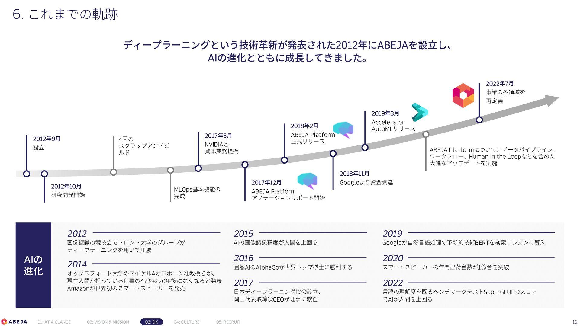 12 ABEJAの支援領域 戦略策定・事 業性検証 BPOを含めたBPR モデル開発 (PoC...