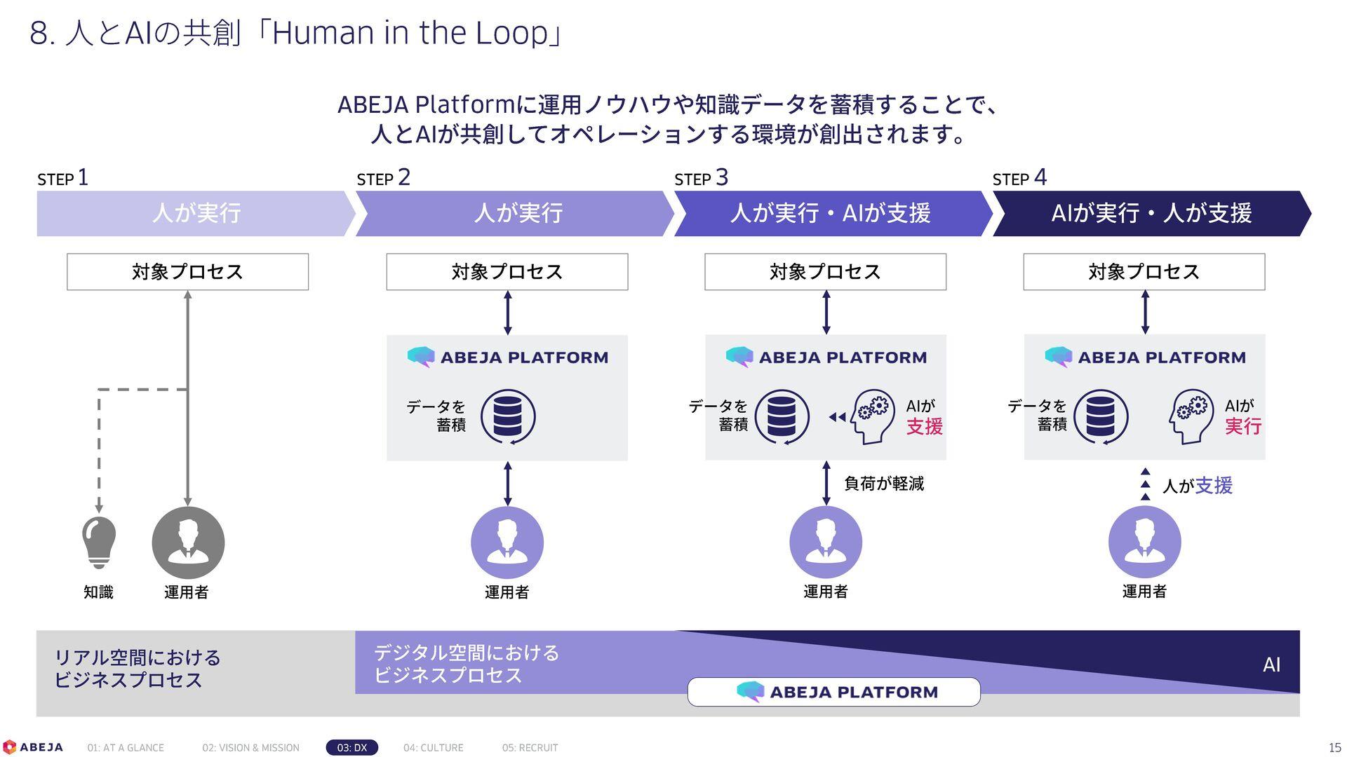 Confidential AIソリューション事業部 事例一覧 (1/2) 15 顧客業界 テー...
