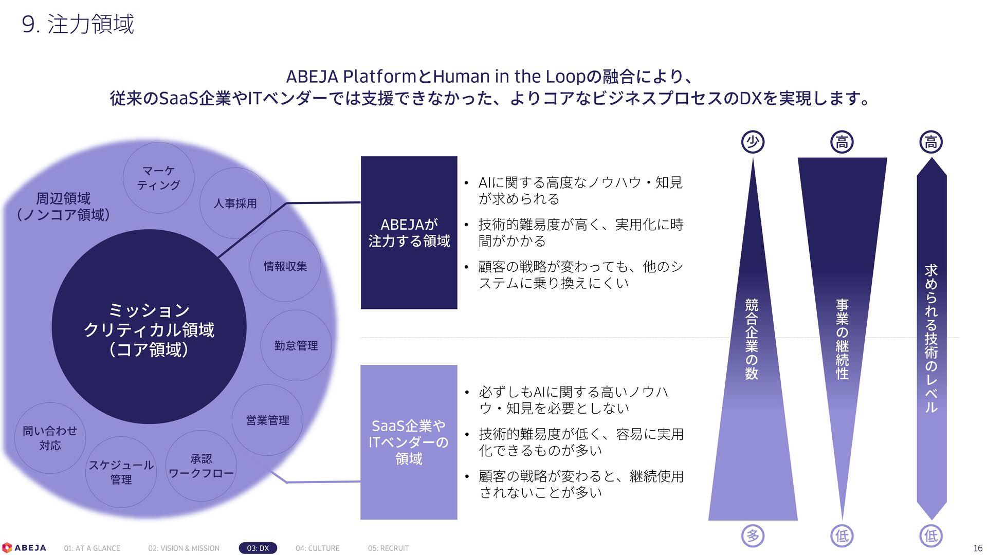 Confidential AIソリューション事業部 事例一覧 (2/2) 16 顧客業界 テー...