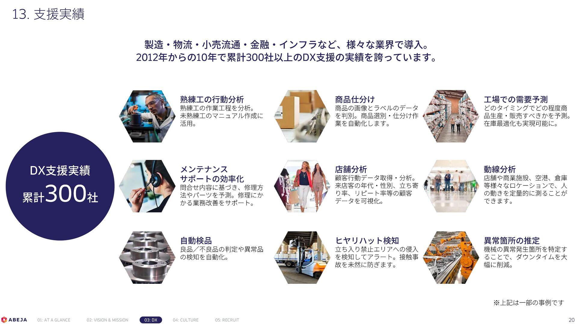 Confidential 20 AIプロダクト事業部(ABEJA Insight for Re...