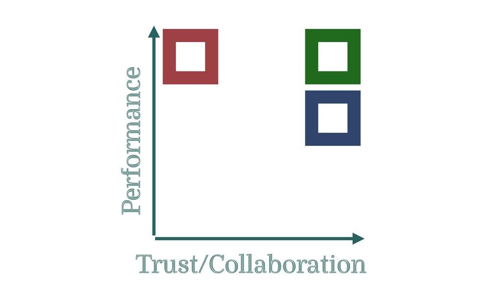 Performance Trust/Collaboration