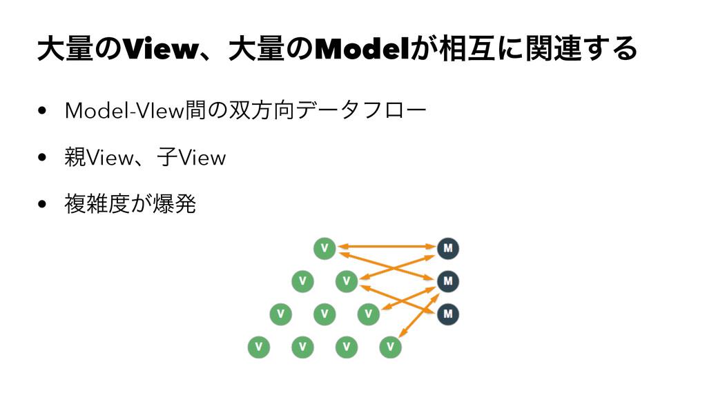େྔͷViewɺେྔͷModel͕૬ޓʹؔ࿈͢Δ • Model-VIewؒͷํσʔλϑϩ...