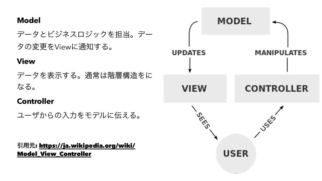 Model σʔλͱϏδωεϩδοΫΛ୲ɻσʔ λͷมߋΛViewʹ௨͢Δɻ View σ...