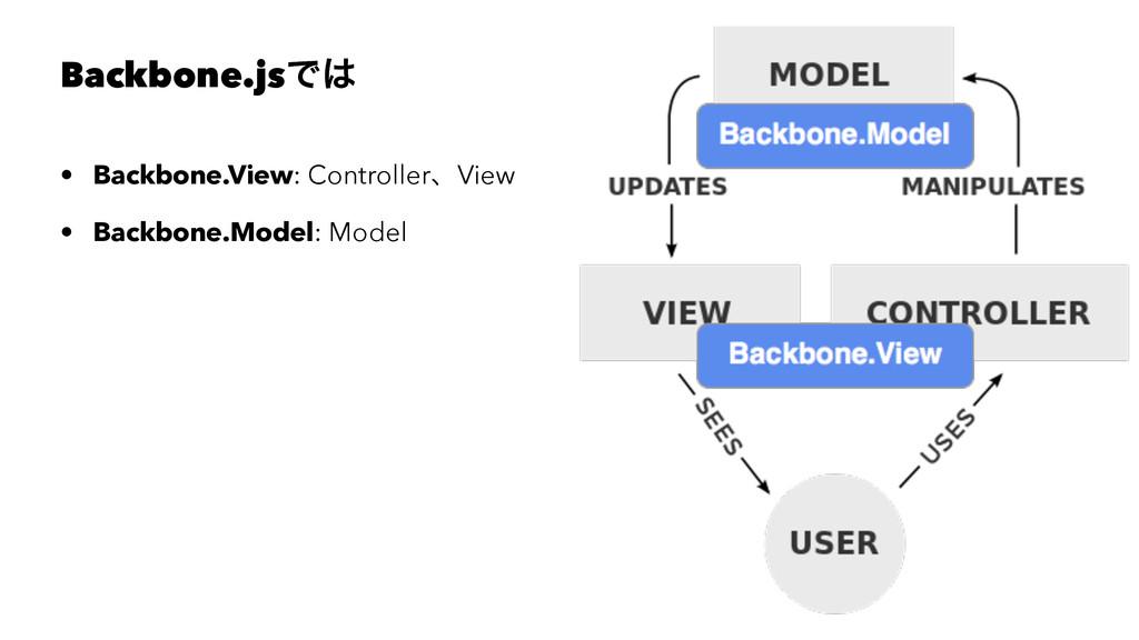 Backbone.jsͰ • Backbone.View: ControllerɺView ...