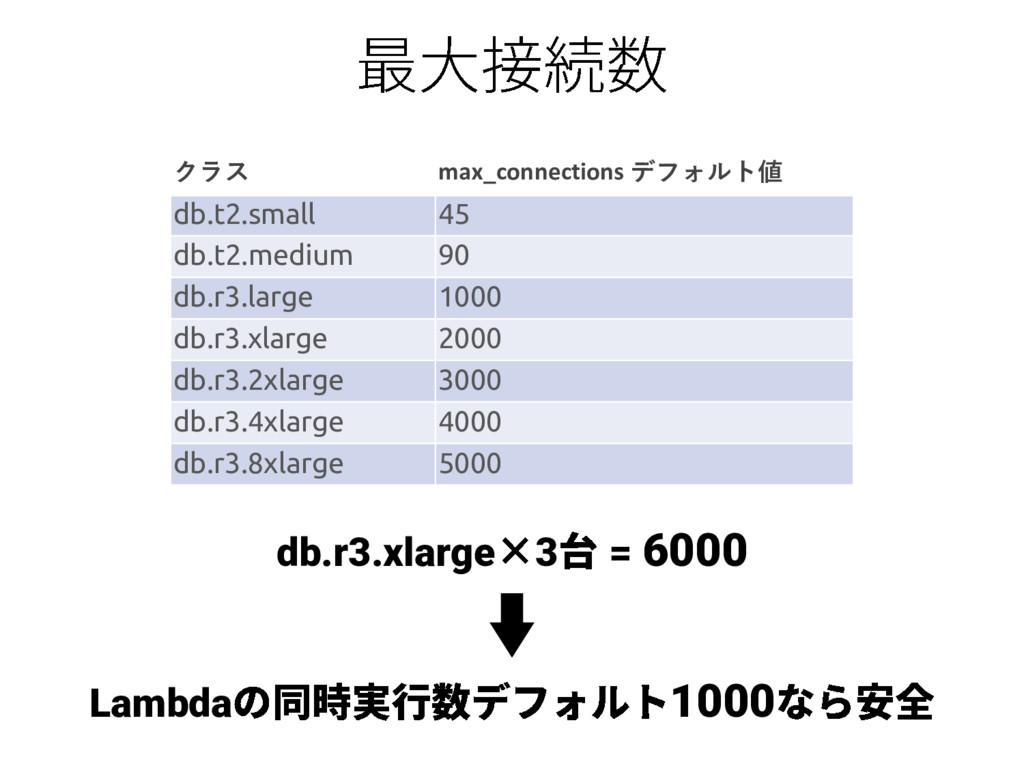 db.r3.xlarge 3 = 6000 クラス max_connections デフォルト...