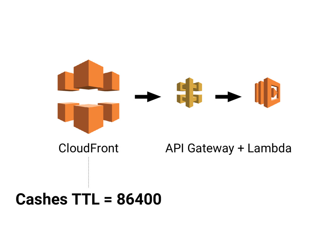 CloudFront API Gateway + Lambda Cashes TTL = 86...