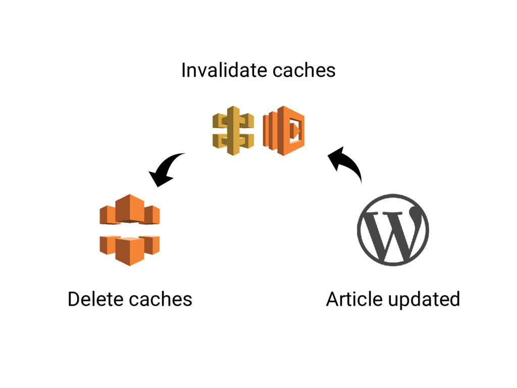 Article updated Invalidate caches Delete caches