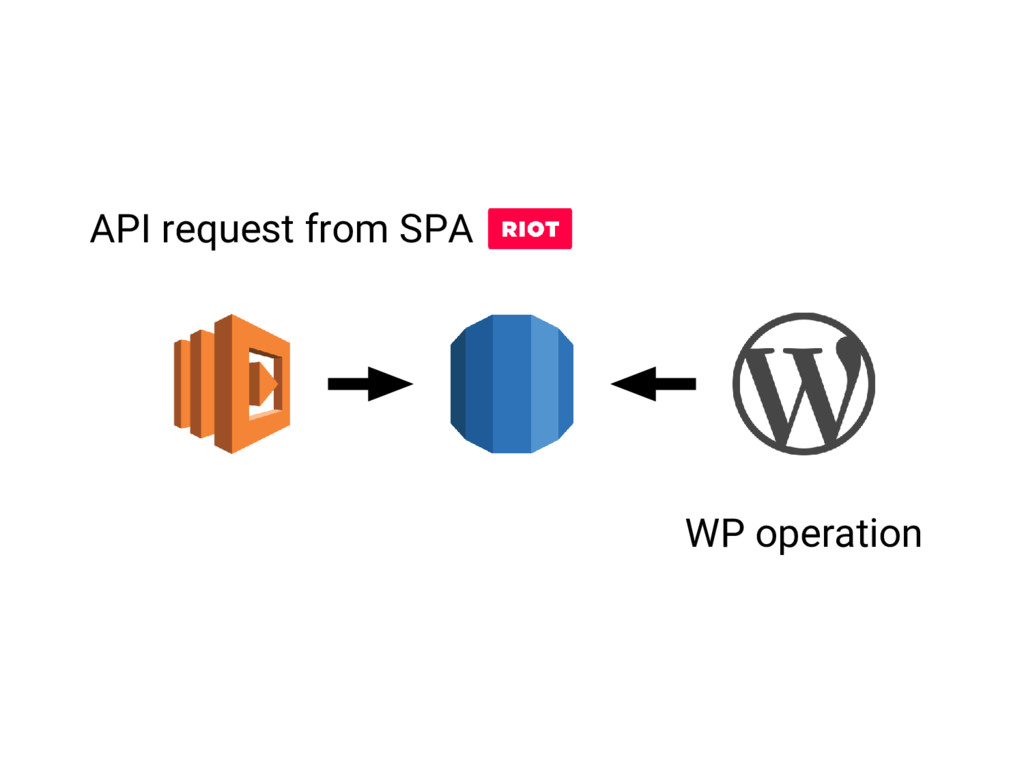 API request from SPA WP operation