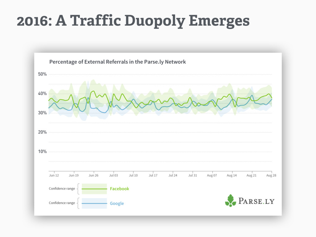 2016: A Traffic Duopoly Emerges