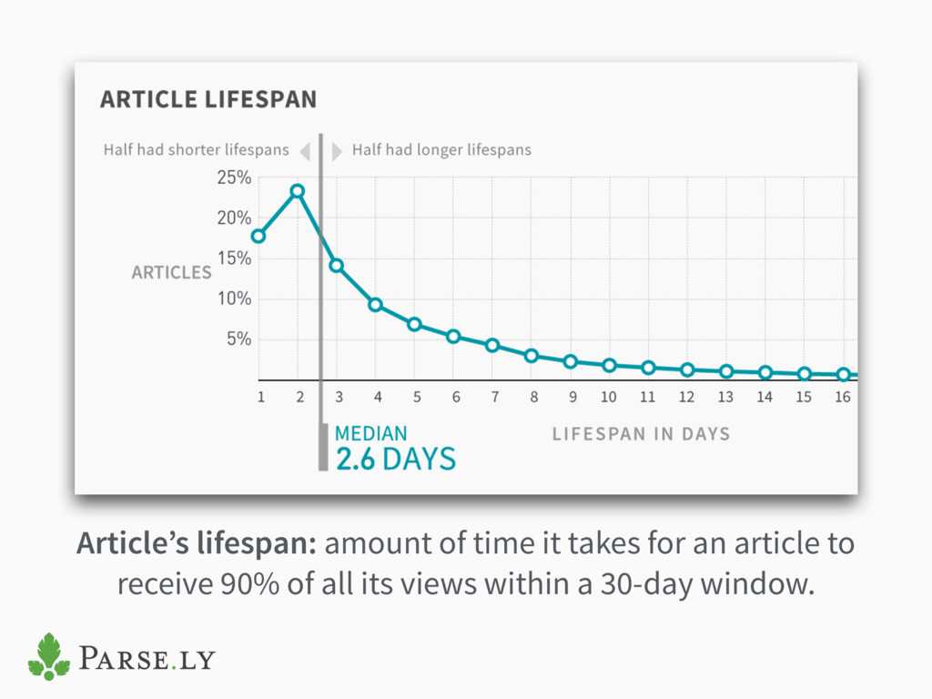 Article's lifespan: amount of time it takes for...