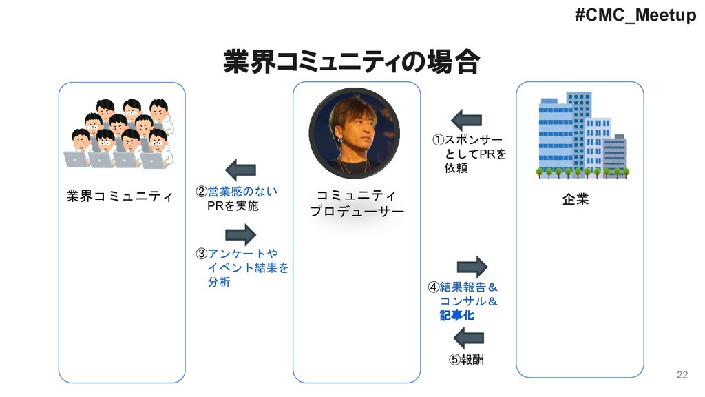 22 #CMC_Meetup ①スポンサー としてPRを 依頼 コミュニティ プロデューサー ...
