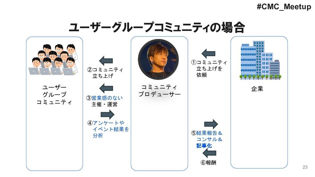 23 #CMC_Meetup ①コミュニティ 立ち上げを 依頼 コミュニティ プロデューサー ...