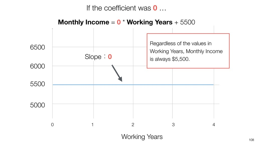 108 Working Years 4 2 1 0 3 Monthly Income = 0 ...