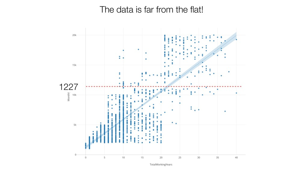 1227 The data is far from the flat!