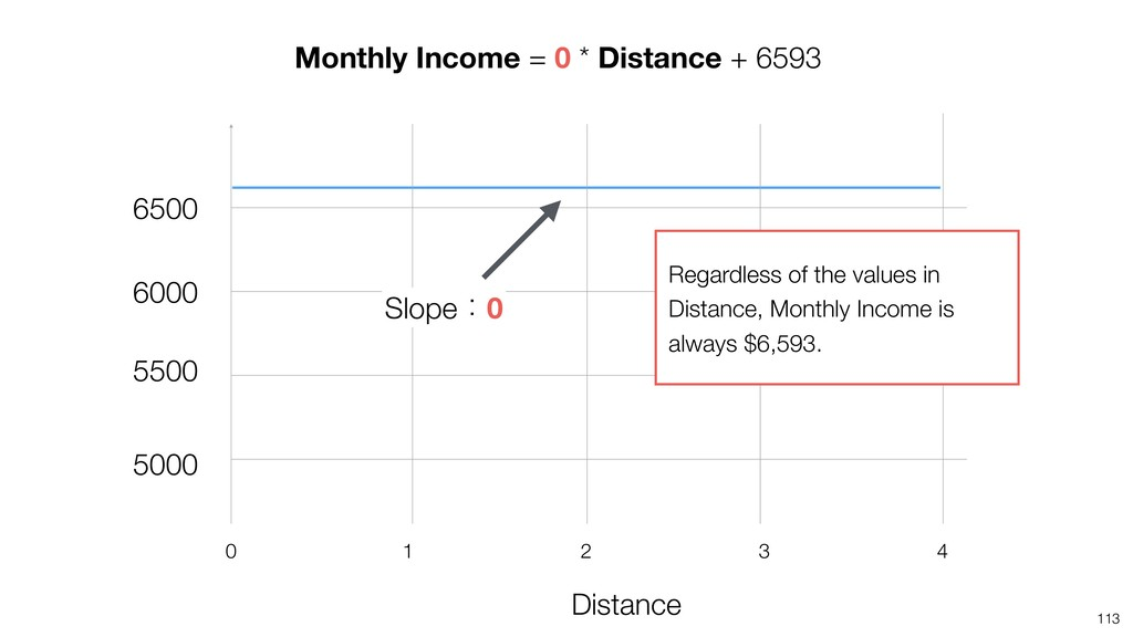 113 Distance 4 2 1 0 3 Monthly Income = 0 * Dis...