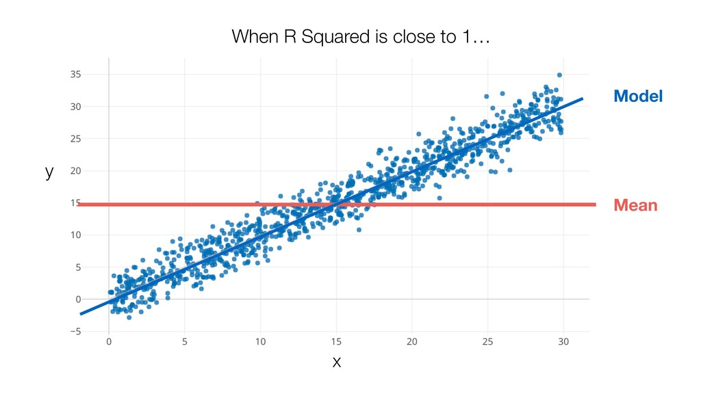 When R Squared is close to 1… Mean Model x y