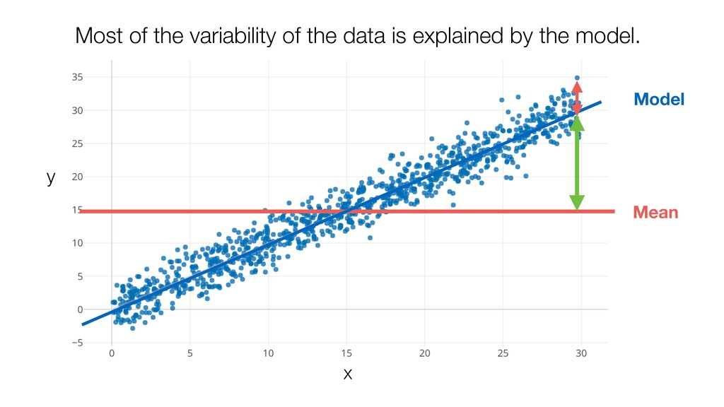 Mean Most of the variability of the data is exp...