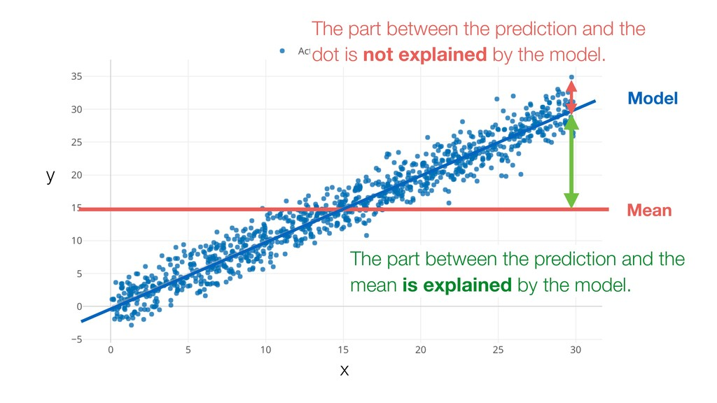 Mean The part between the prediction and the do...