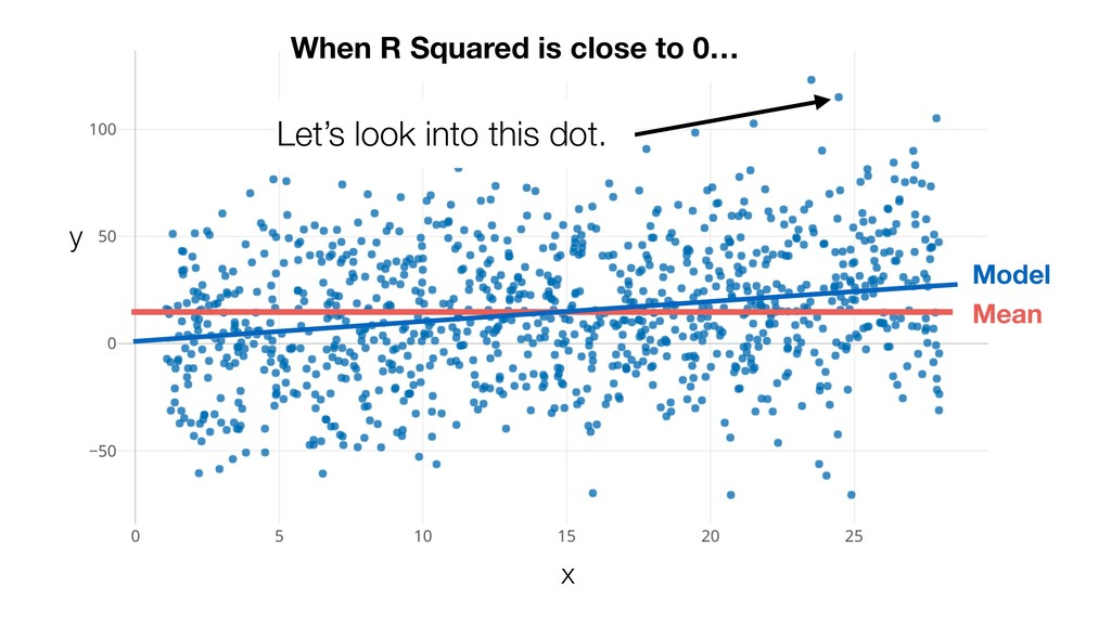 When R Squared is close to 0… Mean Let's look i...