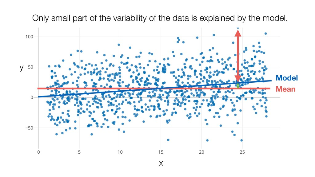 Mean Only small part of the variability of the ...