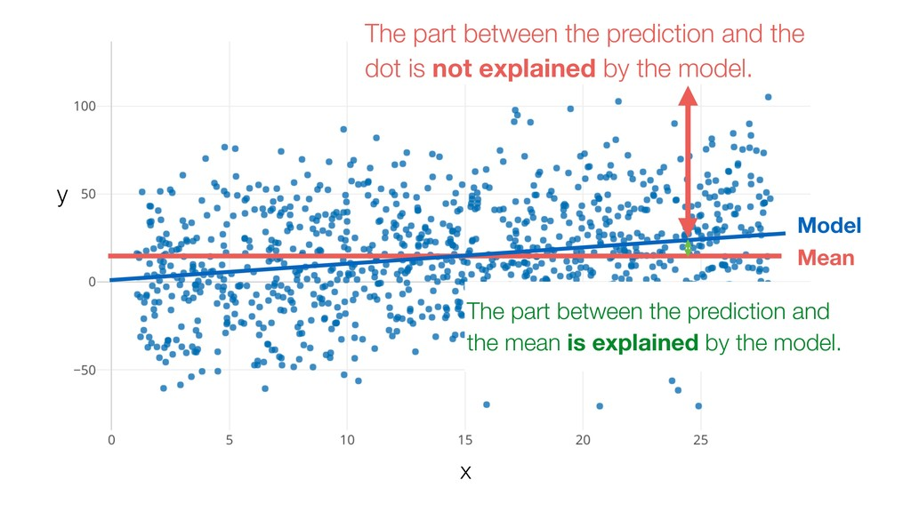 The part between the prediction and the dot is ...