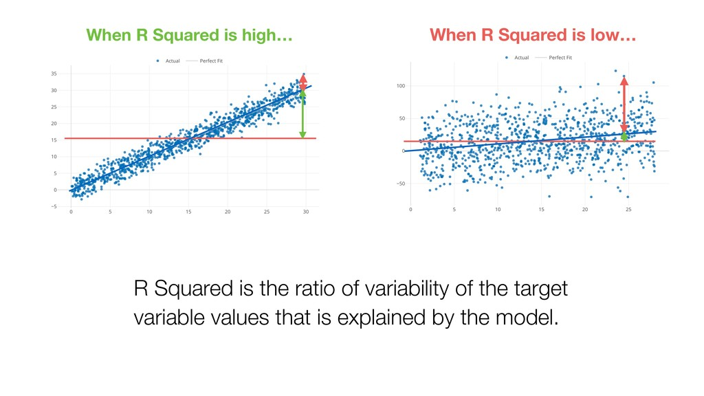 R Squared is the ratio of variability of the ta...