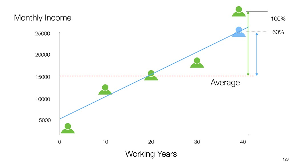 128 Average 100% 60% 40 20 10 0 30 Working Year...