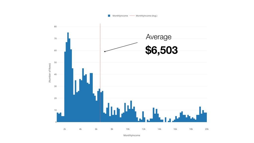 $6,503 Average