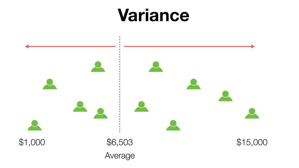 $6,503 Variance Average $15,000 $1,000