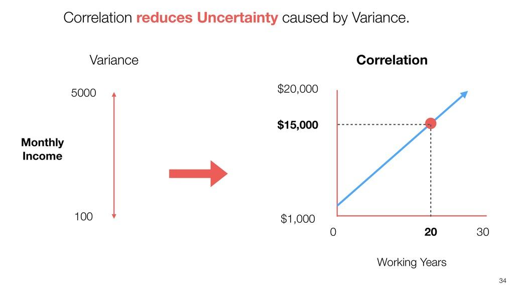 34 5000 0 30 20 Working Years Correlation Varia...