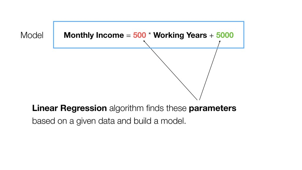 Linear Regression algorithm finds these paramete...