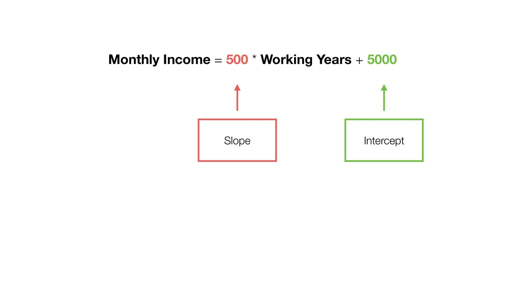 Monthly Income = 500 * Working Years + 5000 Slo...