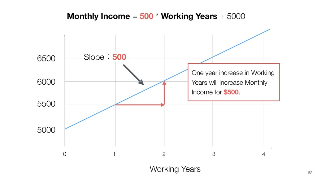 62 Working Years 4 2 1 0 3 Monthly Income = 500...