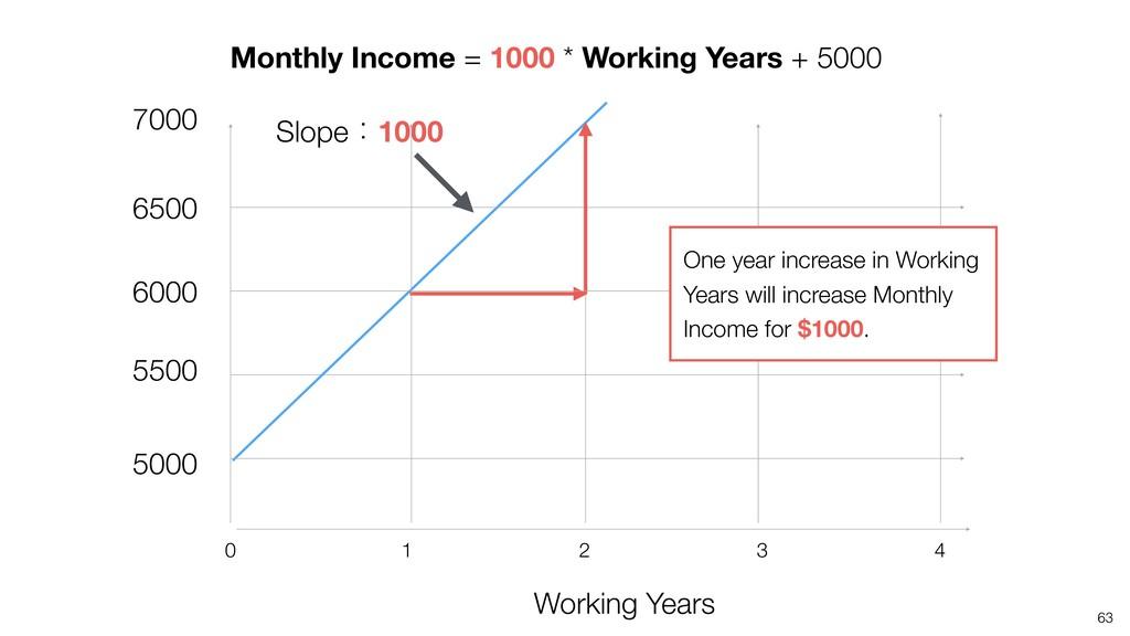 63 5000 Slopeɿ1000 5500 6000 6500 7000 Working ...