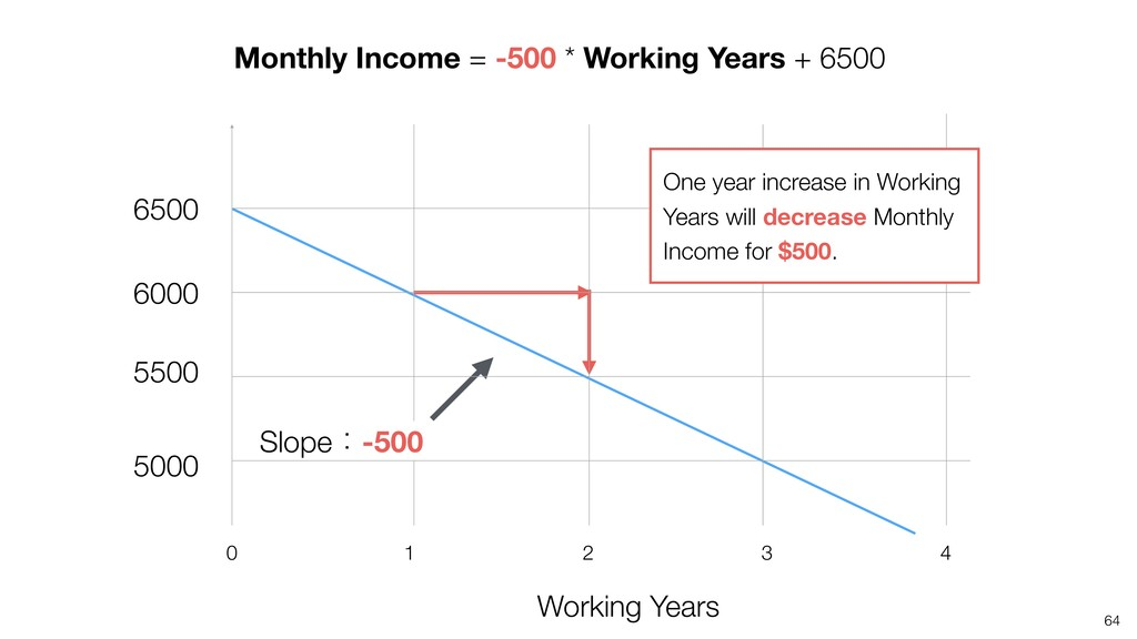 64 Working Years 4 2 1 0 3 Monthly Income = -50...
