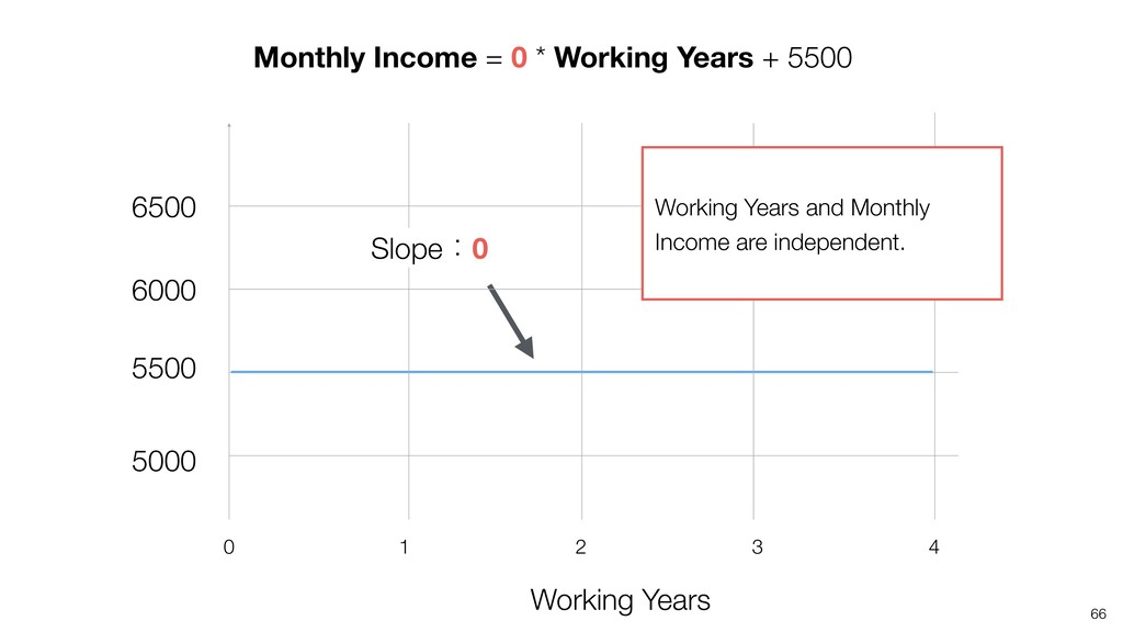 66 Working Years 4 2 1 0 3 Monthly Income = 0 *...