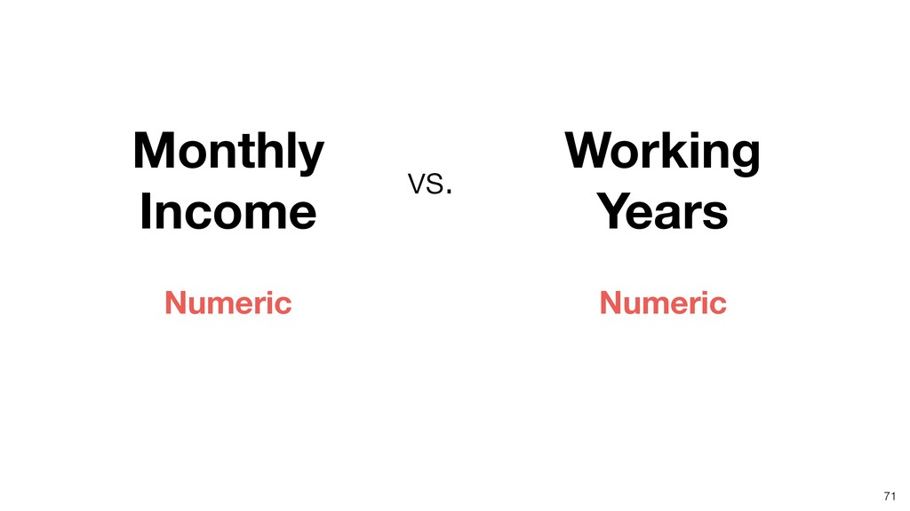 71 Monthly Income Working Years vs. Numeric Num...