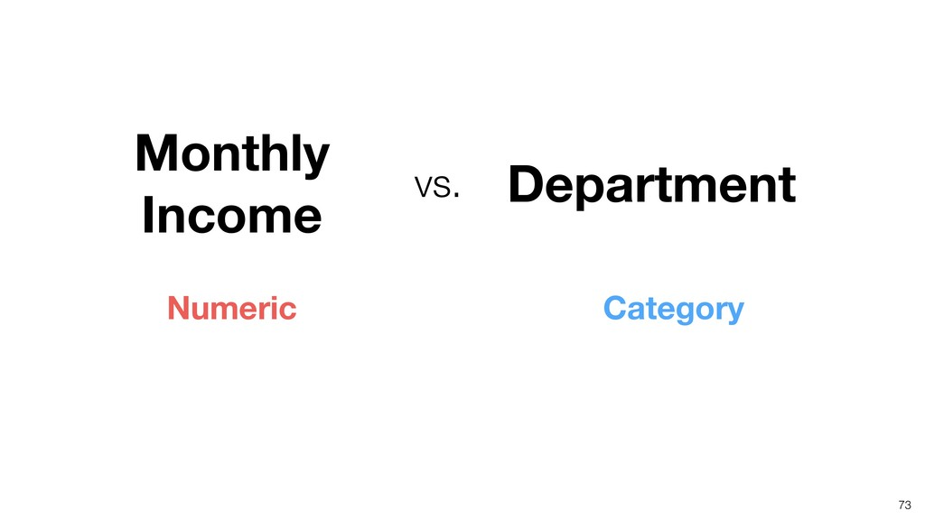 73 Department vs. Category Numeric Monthly Inco...
