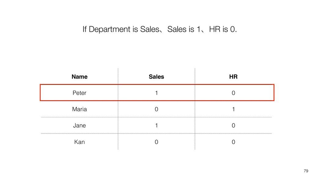 79 If Department is SalesɺSales is 1ɺHR is 0. N...