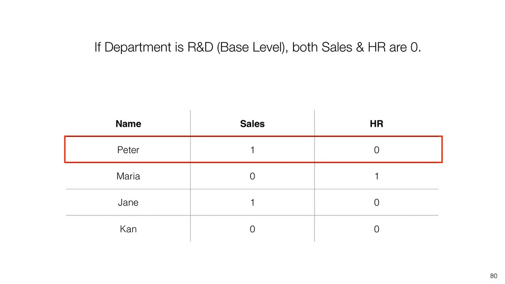 80 If Department is R&D (Base Level), both Sale...